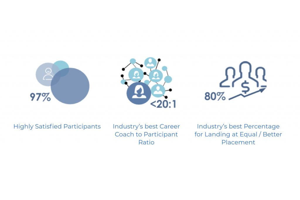 industry best outplacement - career partners international